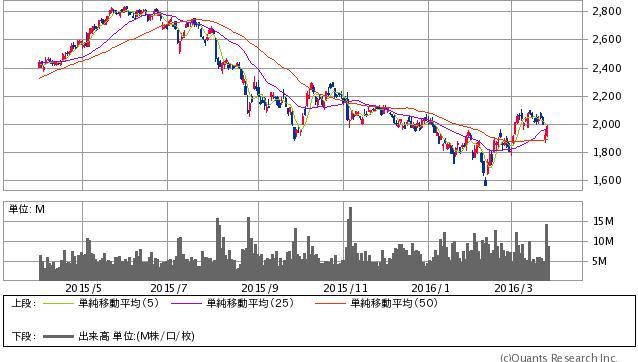 三菱商事<8058> 日足(SBI証券提供)
