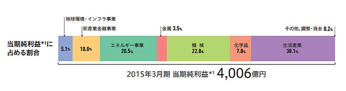 2015年3月期 三菱商事純利益(出所:アニュアルレポート)
