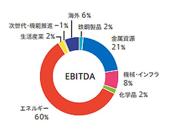 2015年3月期 三井物産EBITDA(出所:アニュアルレポート)