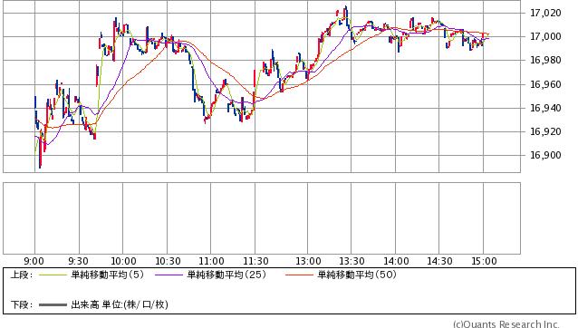 日経平均株価 1分足(SBI証券提供)