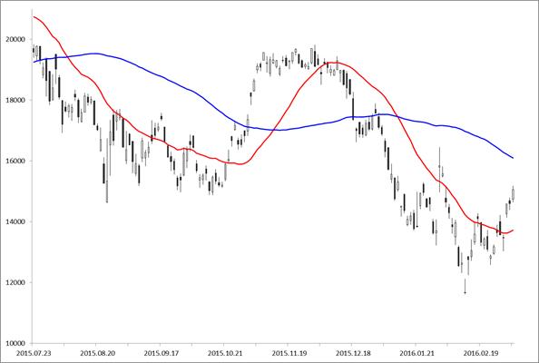 ローソク足と5日、25日移動平均線 赤色の線が5日移動平均、青色の線が25日移動平均を表します。