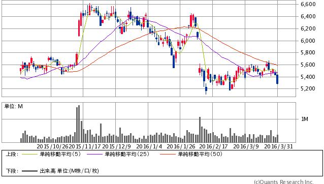 日清食品ホールディングス<2897> 日足 3/31大引け時点(SBI証券提供)