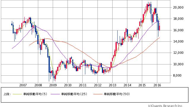 日経平均株価 月足(SBI証券提供)