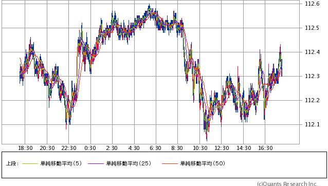 米ドル/円 1分足(SBI証券提供)