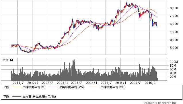 トヨタ自動車<7203> 月足 4/4 大引け時点(SBI証券提供)