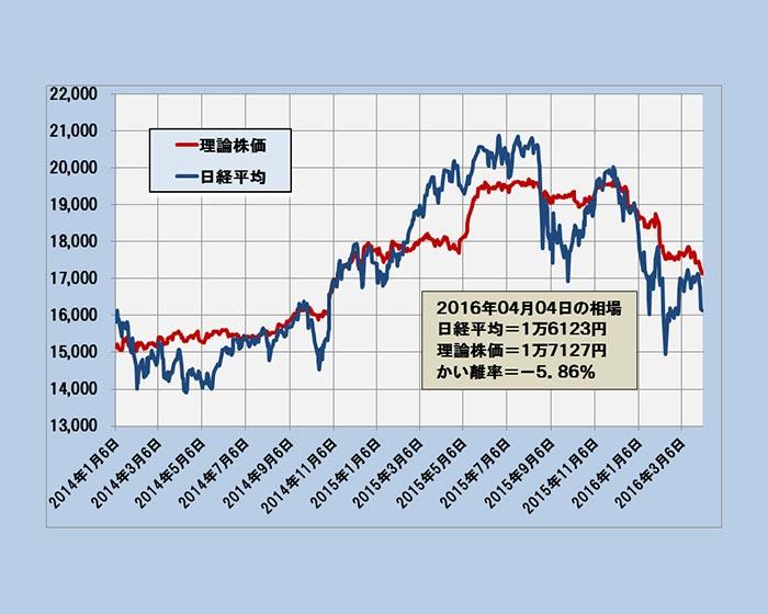 1万5134円が日経平均の変動範囲下限、足元弱く~「理論株価」最新分析=日暮昭