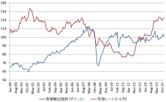 日本の実質輸出と為替レートの推移