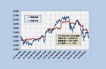 2016年4月13日時点の理論株価=1万6738円
