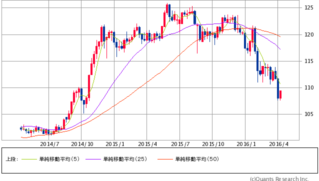 米ドル/円 週足(SBI証券提供)