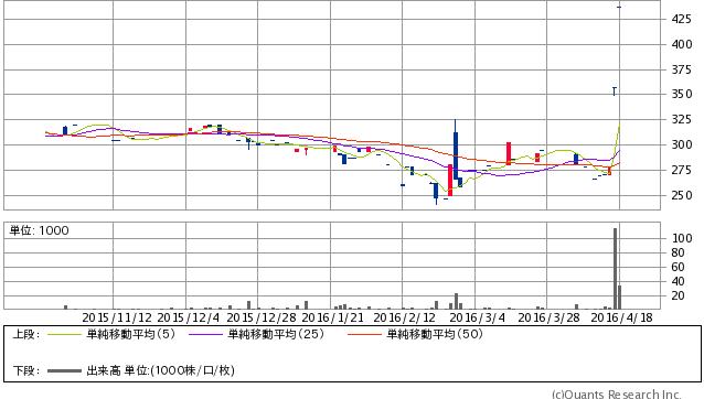 麻生フオーム<1730> 日足(SBI証券提供) 437  +80 (+22.41%)