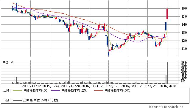 不動テトラ<1813> 日足(SBI証券提供) 159  +26 (+19.55%)
