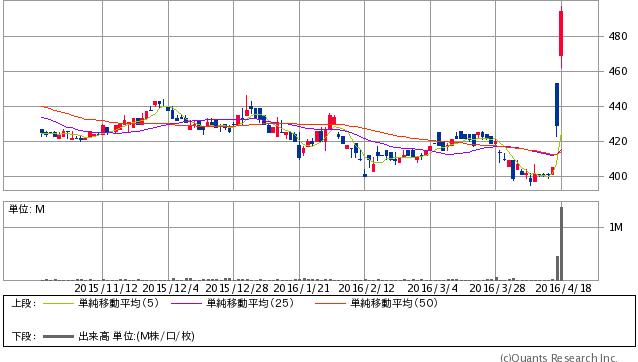 西部電気工業<1937> 日足(SBI証券提供)494  +65 (+15.15%)