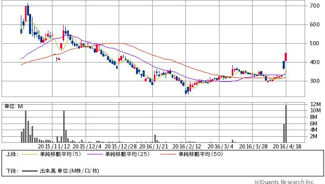 地盤ネット<6072> 日足(SBI証券提供) 449  +80 (+21.68%)
