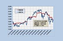 2016年4月19日時点の理論株価=1万6730円