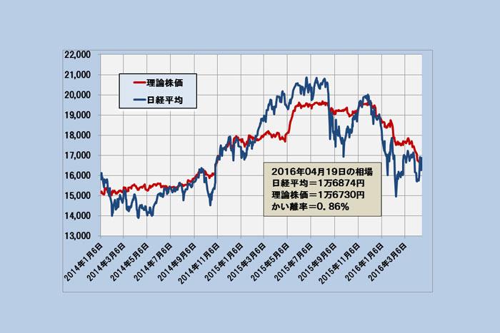 日経平均は通常変動範囲内でのプチ荒れ相場~「理論株価」最新分析(4/20)=日暮昭