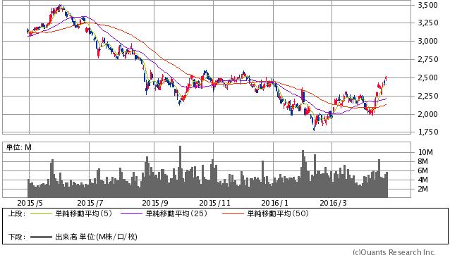 新日鐵住金<5401> 日足(SBI証券提供)