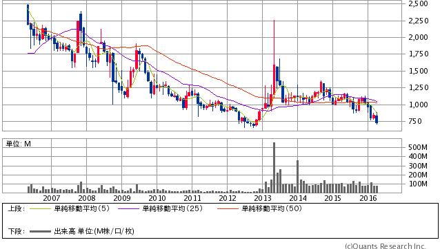 三菱自動車工業<7211> 月足 4/21大引け時点(SBI証券提供)