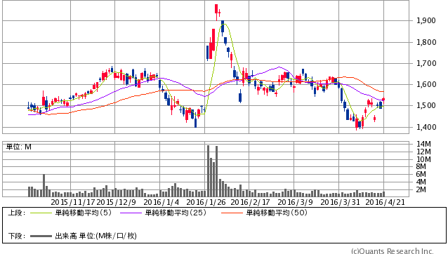 ダイハツ工業<7262> 日足 4/21大引け時点(SBI証券提供)