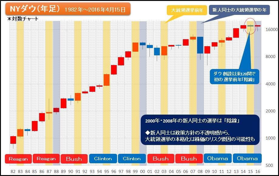 2000年、2008年の大統領選挙は年足「陰線」