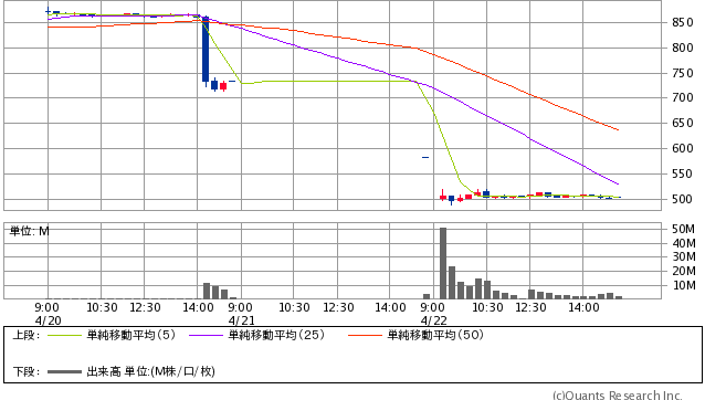 三菱自動車工業<7211> 15分足(SBI証券提供)