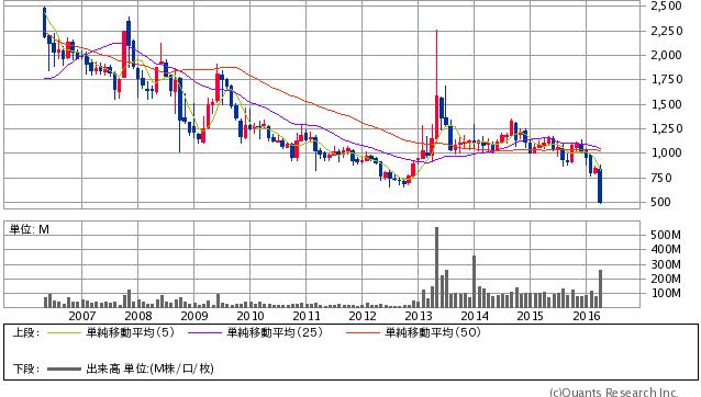 三菱自動車工業<7211> 月足(SBI証券提供)