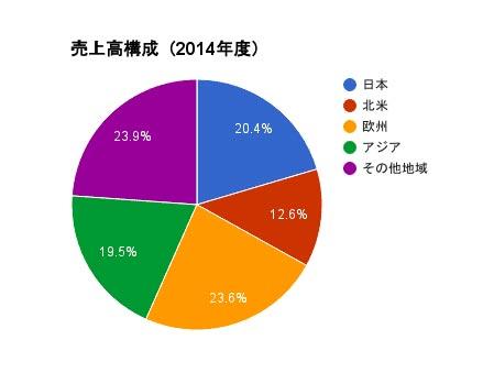 (出典:三菱自動車工業株式会社 アニュアルレポート2015)