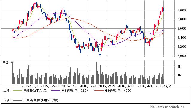 日本ペイントホールディングス<4612> 日足(SBI証券提供)
