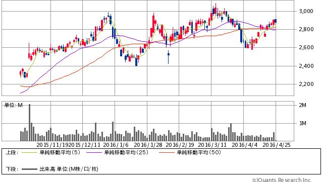 日本光電工業<6849> 日足(SBI証券提供)