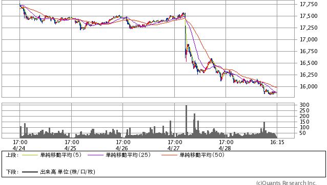 シカゴ日経平均先物円建 15分足(SBI証券提供)
