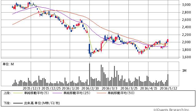 ユニプレス<5949> 日足(SBI証券提供)