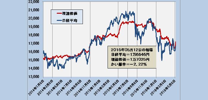 2016年5月12日時点の理論株価=1万7025円