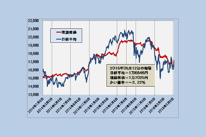 予想EPS上昇で高まる日経平均の上昇ポテンシャル〜「理論株価」最新分析(5/13)=日暮昭