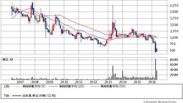 三菱自動車工業 <7211> 月足(SBI証券提供)