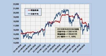 2016年5月2日時点の理論株価=1万6407円
