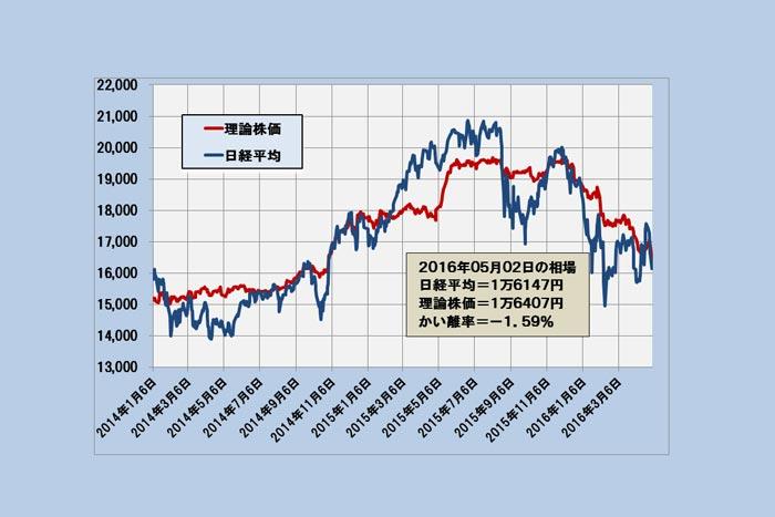 通常変動内で踏ん張る日経平均、円高の影響は?「理論株価」最新分析(5/6)=日暮昭