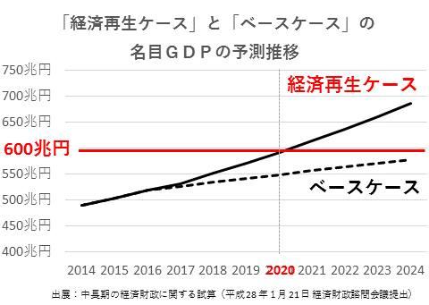出典:facebook投稿 中長期の経済財政に関する試算(平成28年1月21日経済財政諮問会議提出)