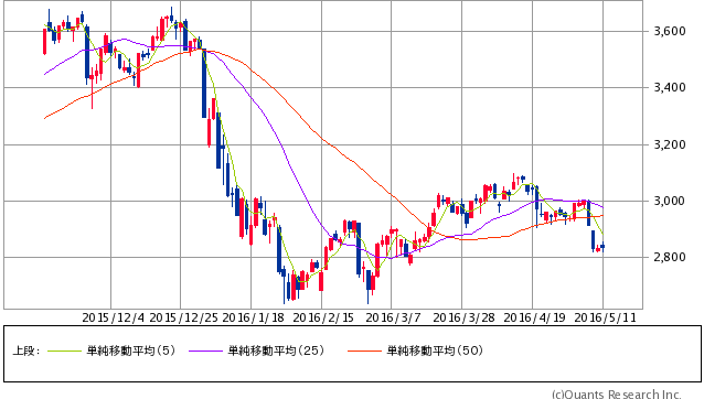 上海総合指数 日足(5/11時点)(SBI証券提供)