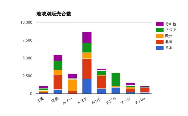 【出典】決算説明資料(2016年3月期ほか)
