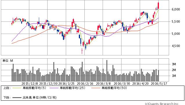 塩野義製薬 <4507> 日足(SBI証券提供)