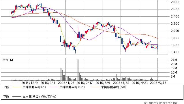 クックパッド<2193> 日足(SBI証券提供)