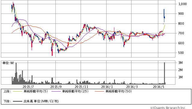 健康コーポレーション<2928> 日足(SBI証券提供)