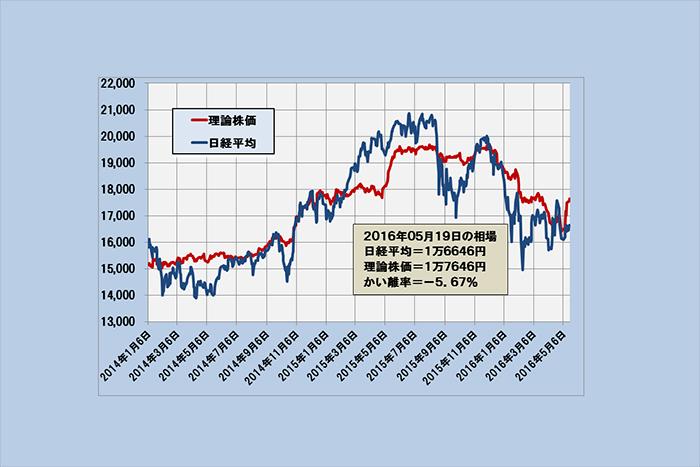 1ドル110円近辺ならば日経平均は上昇機運へ~「理論株価」最新分析(5/20)=日暮昭