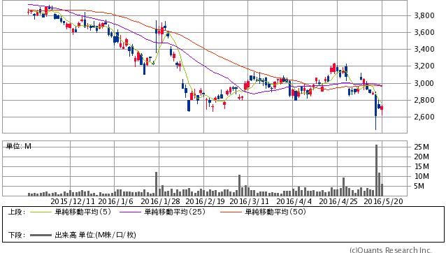 スズキ<7269> 日足(SBI証券提供)
