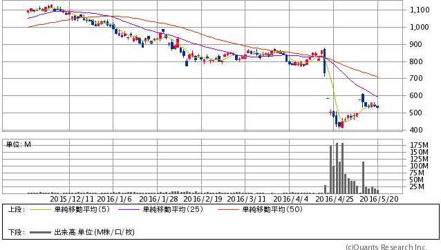 三菱自動車<7211> 日足(SBI証券提供)