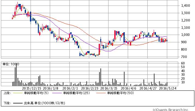 リンクバル<6046> 日足(SBI証券提供)