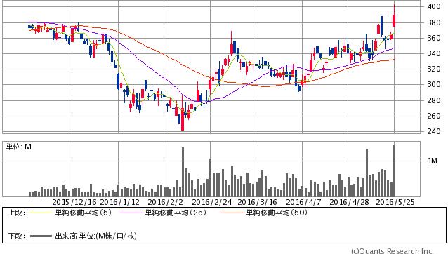 富士石油<5017> 日足(SBI証券提供)