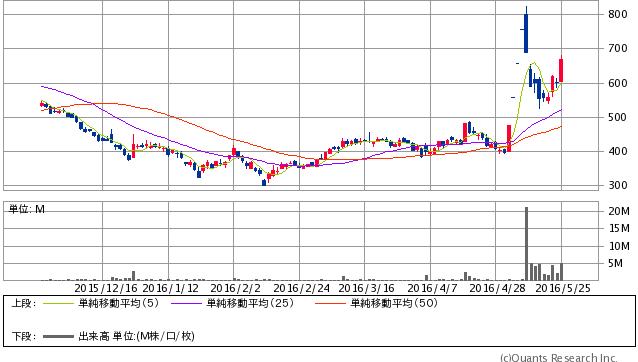 新日本科学<2395> 日足(SBI証券提供)