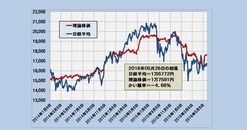 日経は理論株価1万6772円前後で穏やかな動き、配当利回りが焦点に?(5/27)=日暮昭