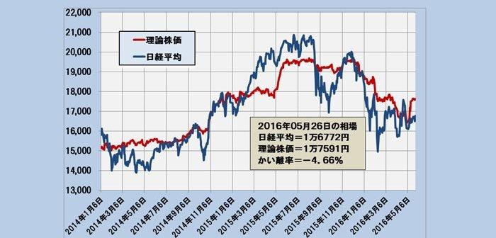 2016年5月26日時点の理論株価=1万6772円