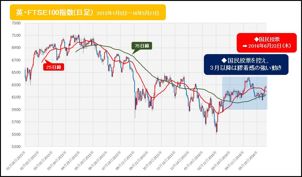 英・FTSE100指数の動き